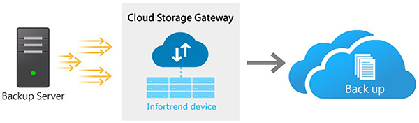 Cloud Archiving Storage