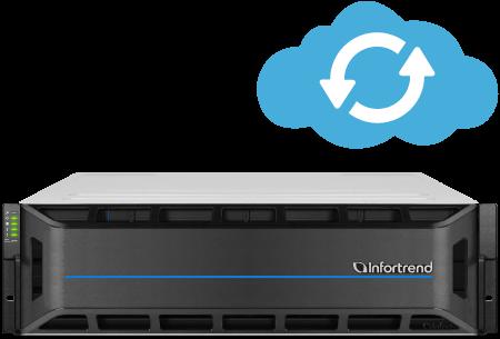 Complete Cloud Integration Solution