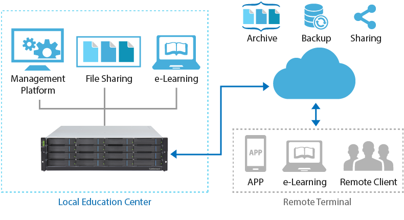 Hybrid Cloud Storage for Schools, Colleges, and Universities