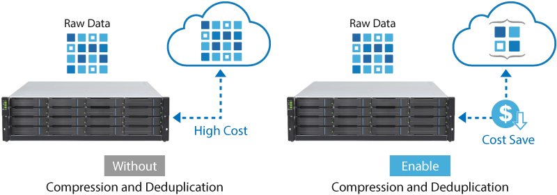 Reduced Costs of Cloud Storage and Network
