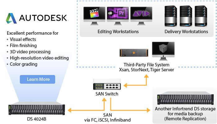Lightning SAN Speed for Enterprise Media Workstation