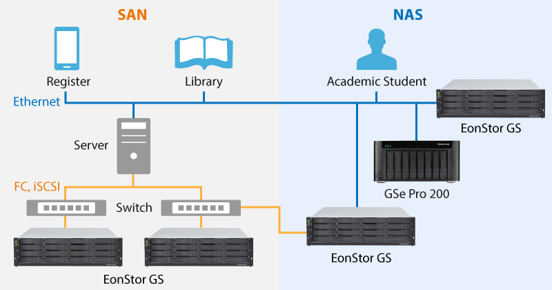 Do More with Flexible & Cost-Effective Storage for Education