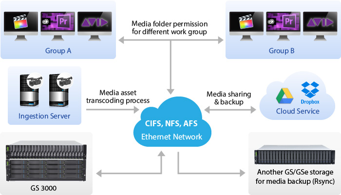 Media Editing under High Bandwidth Ethernet Network