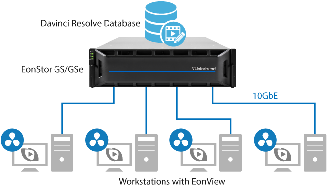 Near-line and High Definition Media Workflow Integrated Storage for SMB - EonStor GSe