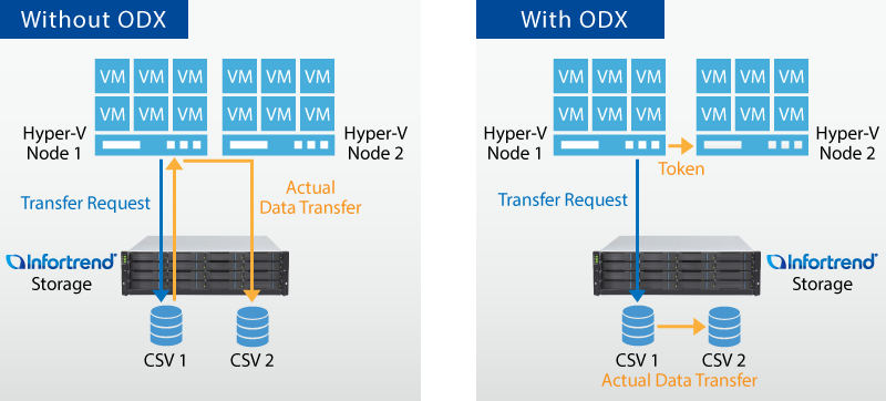 Hyper-V ODX - Offloaded Data Transfer