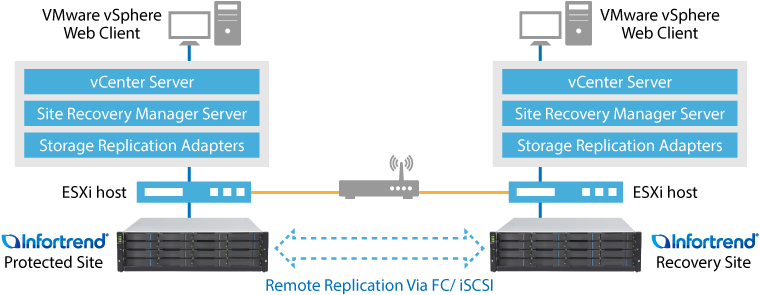 Virtualization Data Storage Solution- VMware, Hyper-V, and Citrix