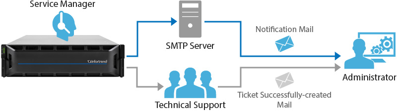 Service Manager: The Intuitive System Problem Informer
