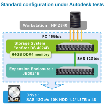 Standard configuration under Autodesk tests