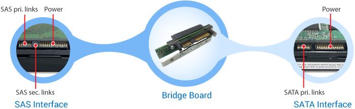 Bridge Board