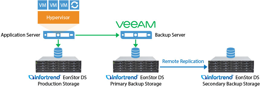 Veeam Backup and Replication | Infortrend