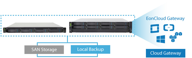 Triple-Play True Unified Storage Solution