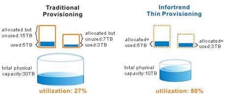 Thin Provisioning – Data Service | Infortrend