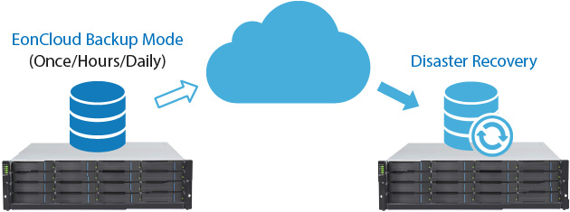 Cloud Backup - EonCloud Gateway