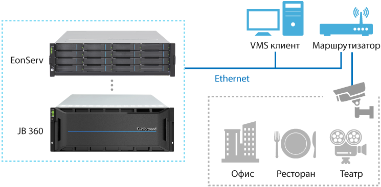Integrated Storage Server - EonServ