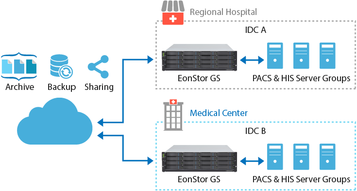 Medical Data Sharing and Remote Backup
