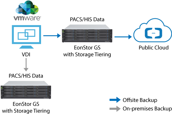 Hospital Virtualization with On-Premise and Offsite Backup