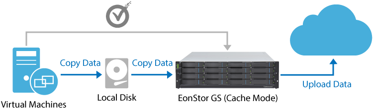 200GB Virtual Machines' Data Daily Backup (WuXi AppTec)