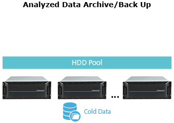 HDD Pool for Back Up