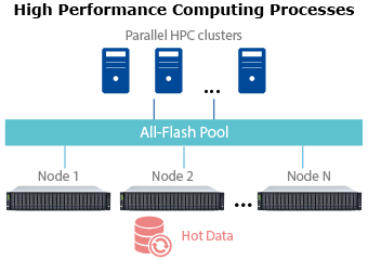 All-Flash Scale-Out NAS Pool for HPC