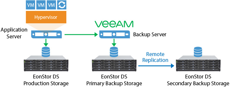 Block Level VM Backup with DS Family