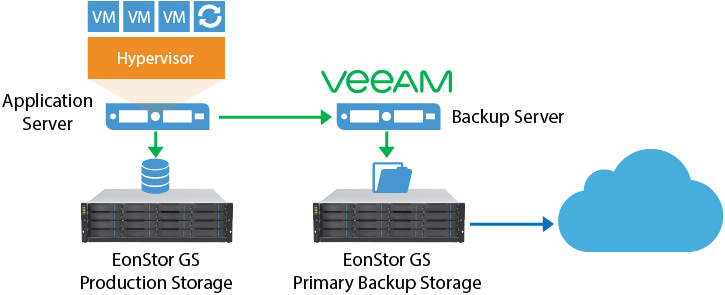 File Level VM Backup with GS Family