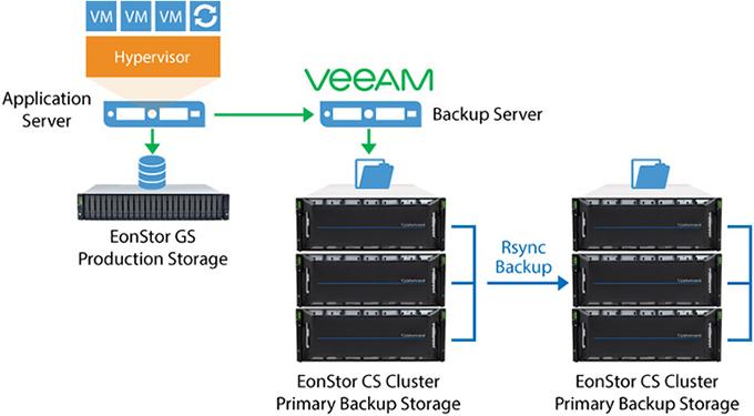 File-Level VM Backup