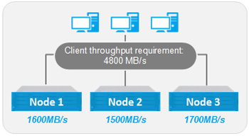 Node loading with DNS Load balancing