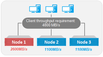 Node loading without DNS Load balancing