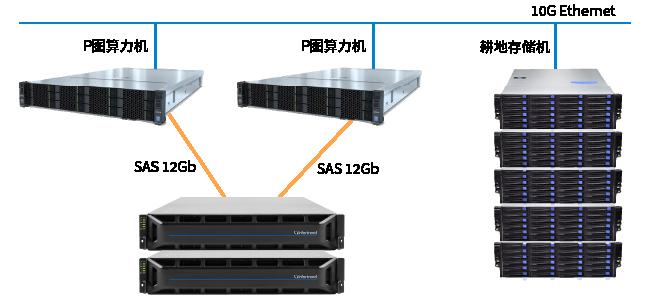 无SSD式Chia矿机存储配置方案